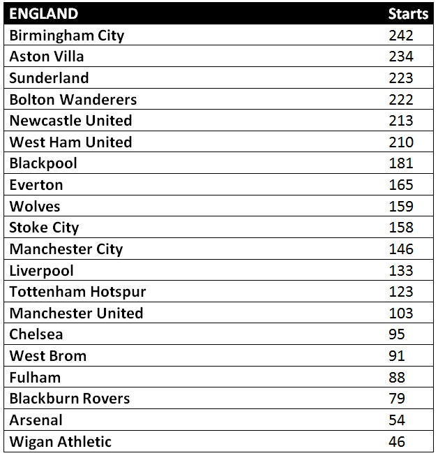 Clubs with most English starting players in the Premier League 2010/2011 season