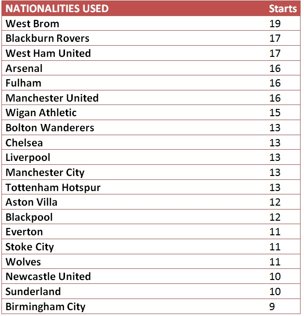 Different nationalities starting games by club Premier League 2010/2011