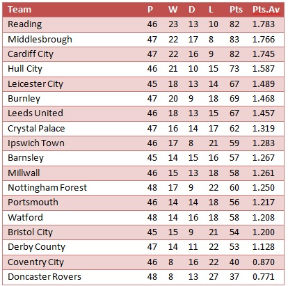 Championship: Calendar Year 2011 (sorted by average points per game)