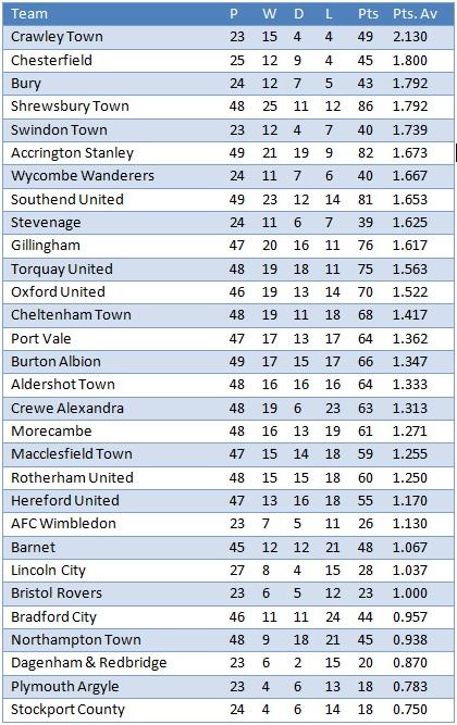 League Two: Calendar Year 2011