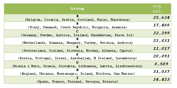 World Cup 2014 UEFA Qualification - Average attendances by group