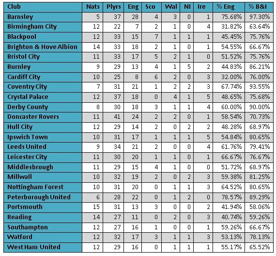 Championship nationalities 2011/2012