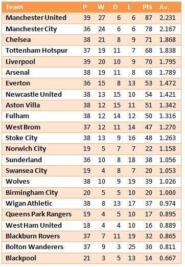 Premier League: Calendar Year 2011 (sorted by average points per game)