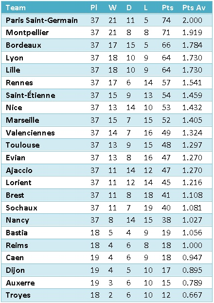 ligueeone_2012_table