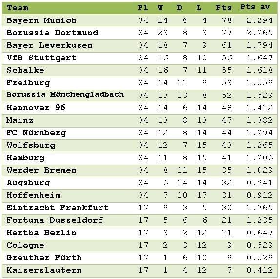 Bundesliga 2012 table