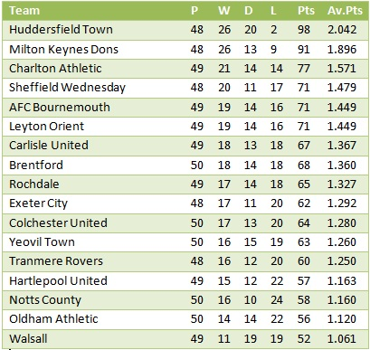 League One: Calendar Year 2011