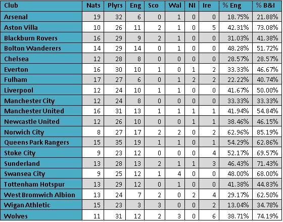 Premier League nationality breakdown 2011/2012