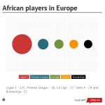 African footballers in the Premier League, La Liga, Ligue 1, Serie A and theBundesliga.