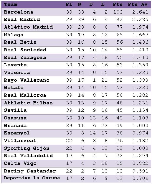 La Liga 2012