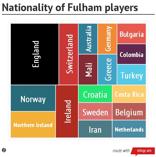 fulham_player_nat